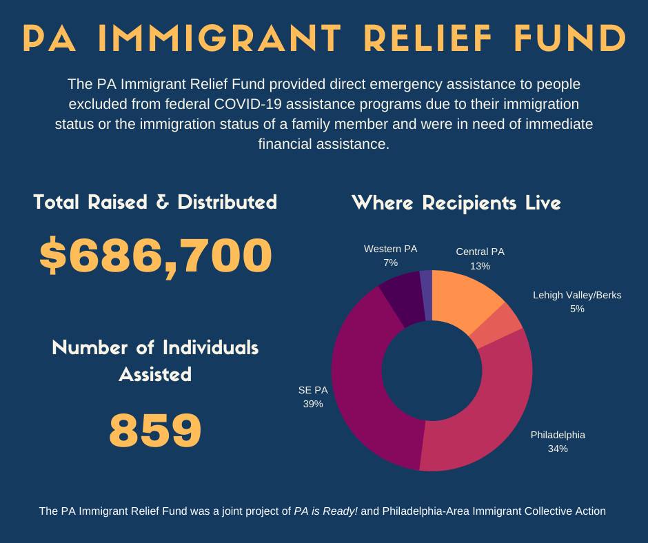 Pa Immigrant Relief Fund Report Pennsylvania Immigration And Citizenship Coalition